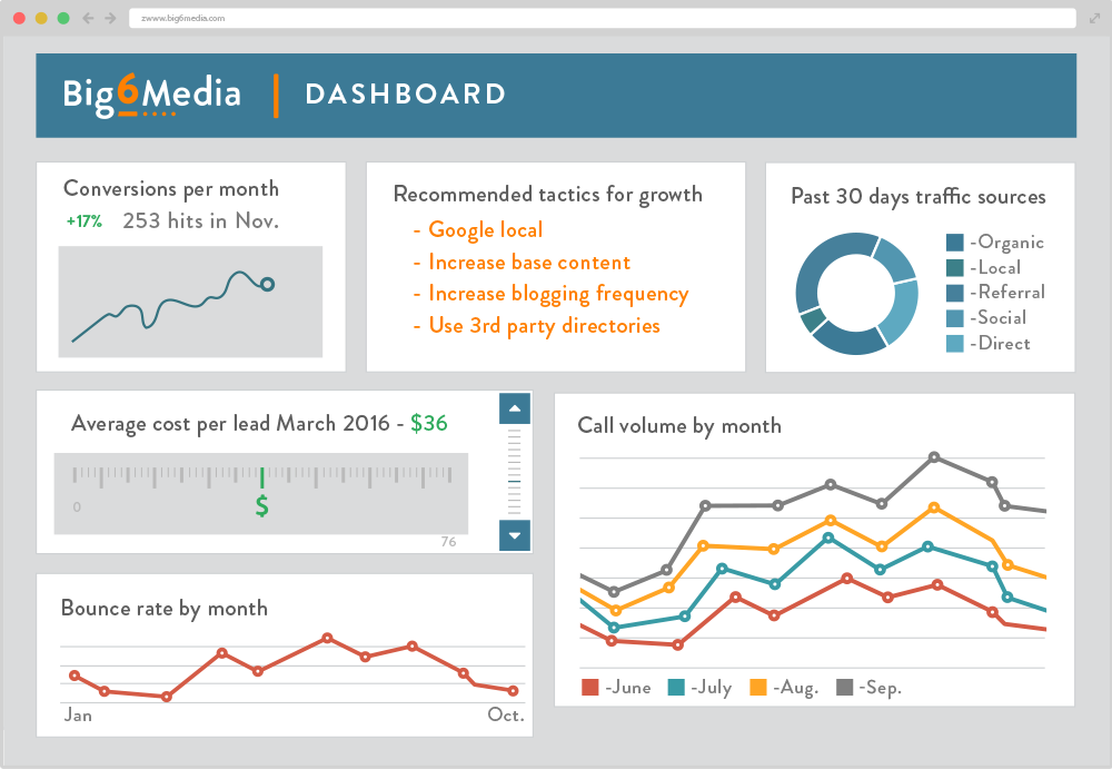 Big 6 Media dashboard